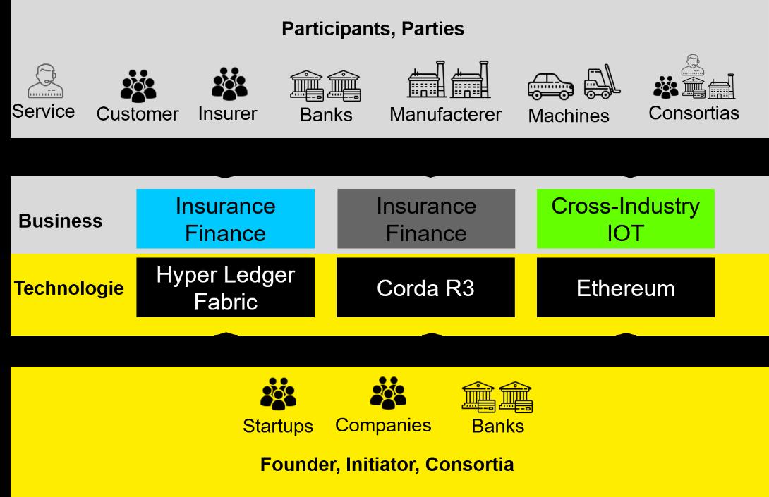 Versicherungsbranche - Handlungsfähig auch während globaler Krisen 1